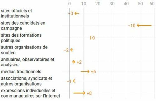 Evolution des sélections entre 2014 et 2020